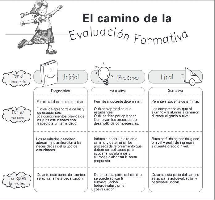 FasesEvaluaciónDentroProcesoEnseñanzaAprendizaje-Infografía-BlogGesvin