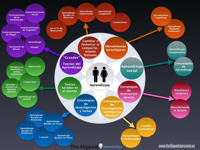 MetodologíasDidácticasAulaUnaVisiónGeneral-Infografía-BlogGesvin