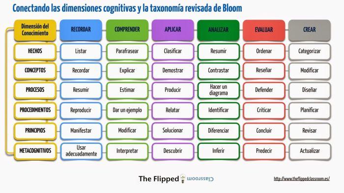 TaxonomíaBlommIntegraciónDimensionesCognitivas-Infografía-BlogGesvin
