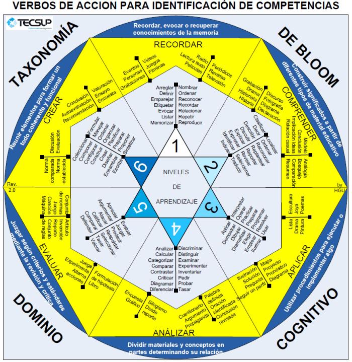 TaxonomíaBloomVerbosIdentificaciónCompetencias-Infografía-BlogGesvin