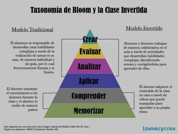 TaxonomíaRevisadaBloomRelaciónModeloClaseInvertida-Artículo-BlogGesvin
