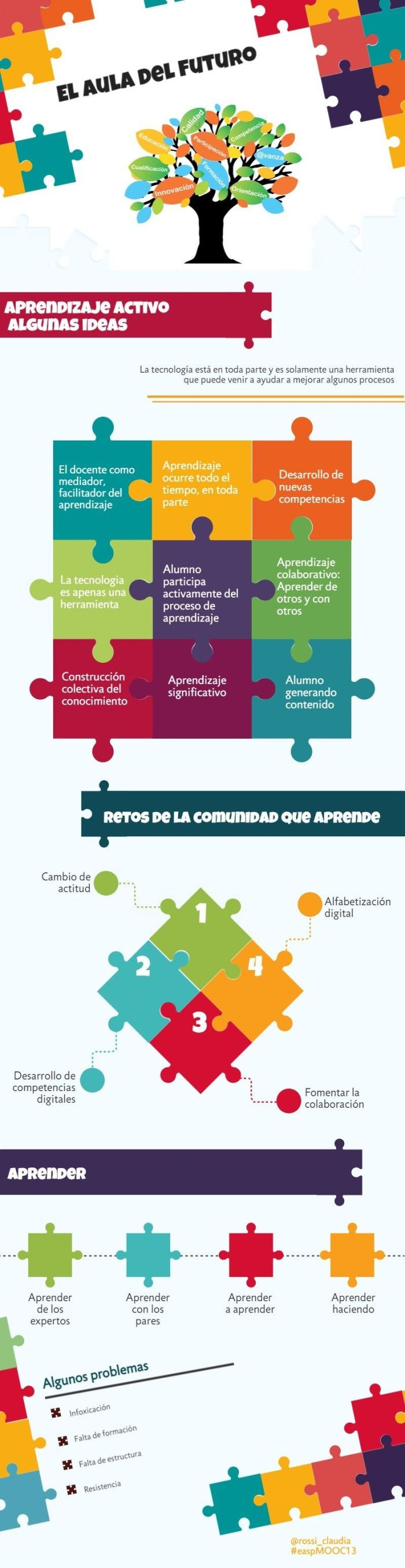 4AspectosImportantesAulaFuturo-Infografía-BlogGesvin