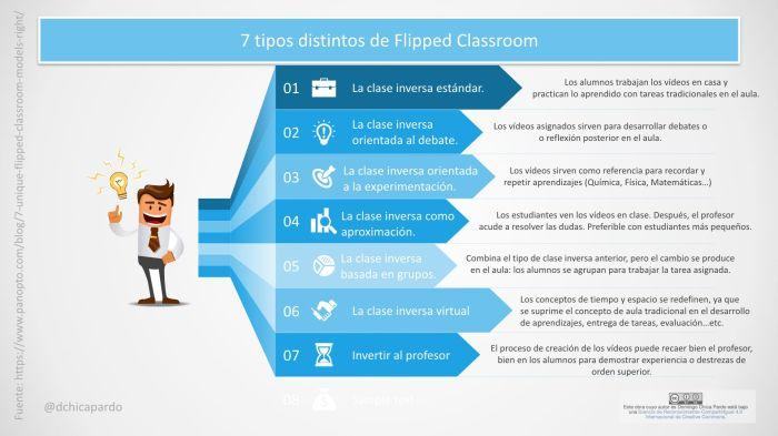 ClaseInvertidaFlippedClassroom7ManerasAplicarlo-Infografía-BlogGesvin