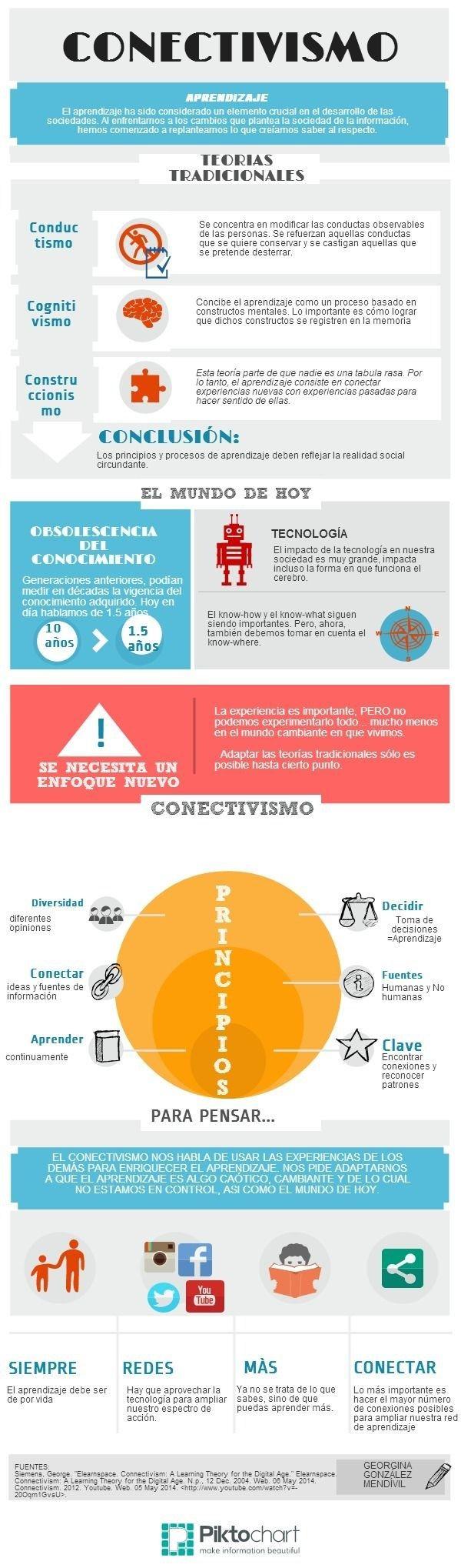 ConectivismoUnModeloAprendizajeSociedadInfomación-Infografía-BlogGesvin