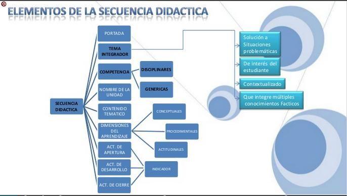 ElementosSecuenciaDidáctica-Presentación-BlogGesvin