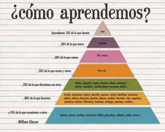 PirámideAprendizajeWilliamGlasser-Infografía-BlogGesvin