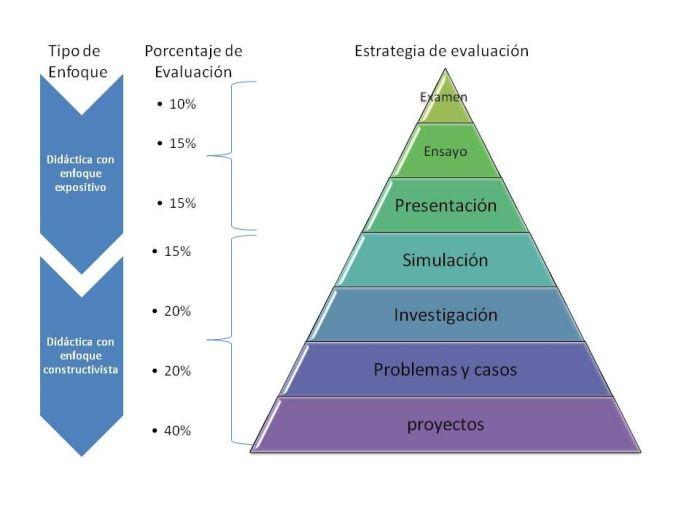 PirámideEvaluaciónAprendizaje-Infografía-BlogGesvin
