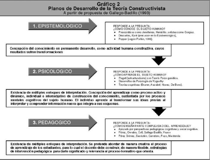 PlanosDesarrolloTeoríaConstructivista-Infografía-BlogGesvin