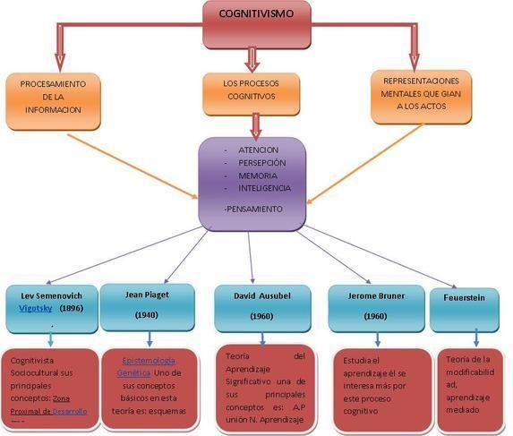 TeoríaCognitivismoFundamentosRepresentantesCaracterísticas-Sitio-BlogGesvin