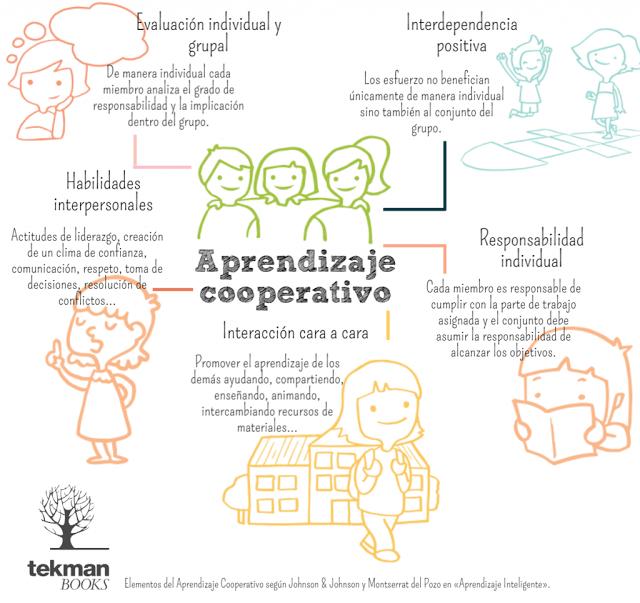 5elementosaprendizajecooperativo-infografia-bloggesvin