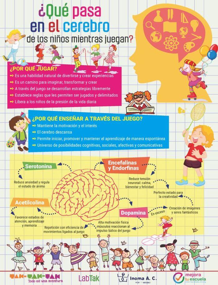 elcerebroninoquesucedemientrasjuega-infografia-bloggesvin