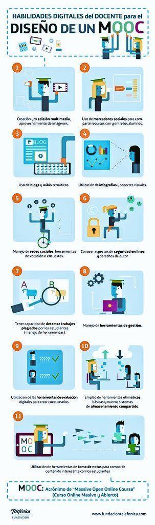 HabilidadesDigitalesDocentesDiseñarMOOC-Infografía-BlogGesvin