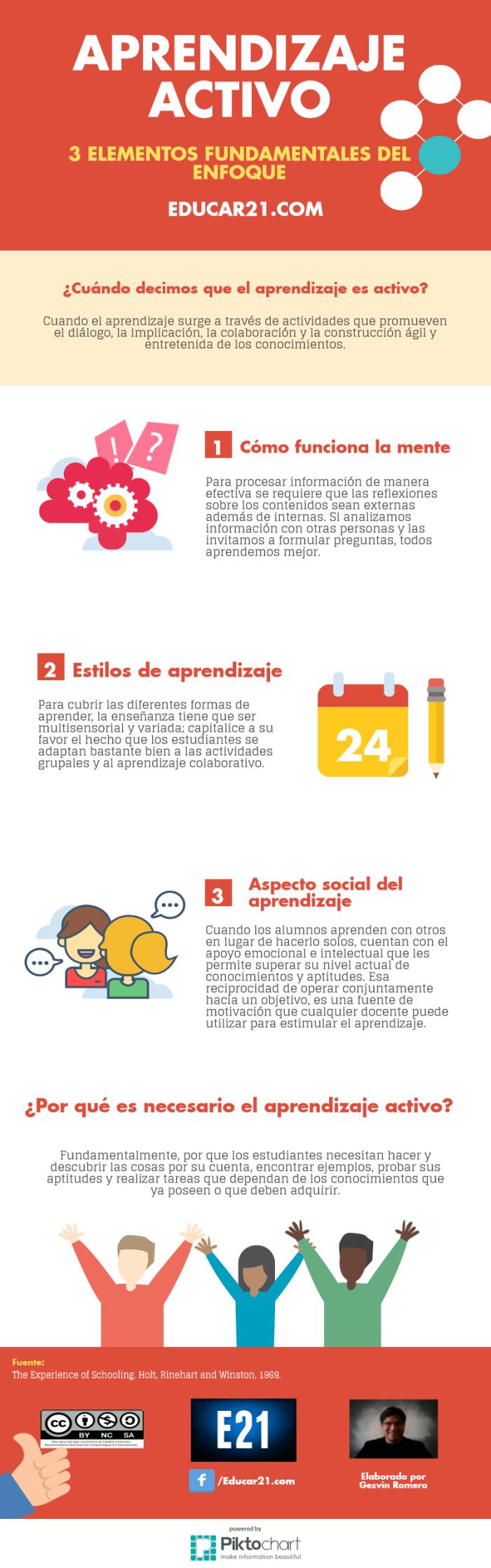 aprendizajeactivo3elementosfundamentalesenfoque-infografia-educar21