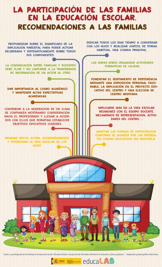 comoinvolucrarfamiliaseducacionescolar-infografia-bloggesvin
