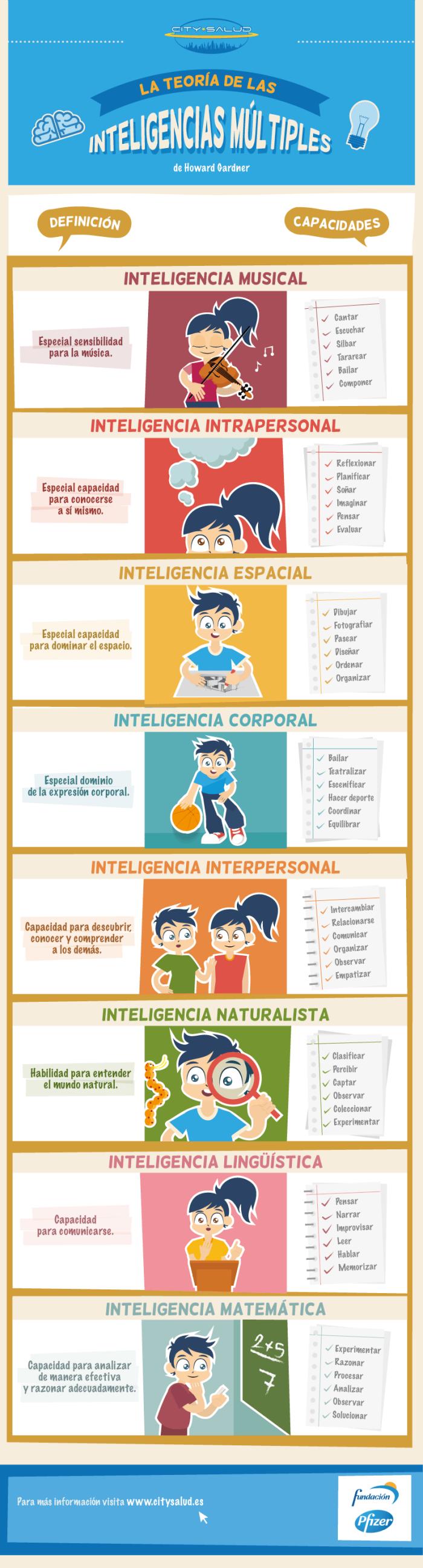 inteligenciasmutiplesgardnerdefinicionescapacidades-infografia-bloggesvin