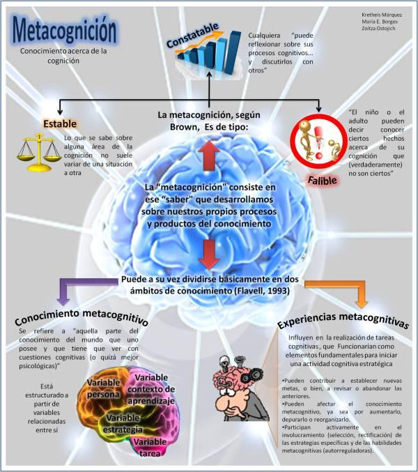 metacognicioncomodesarrollarnuestropropioconocimiento-infografia-bloggesvin