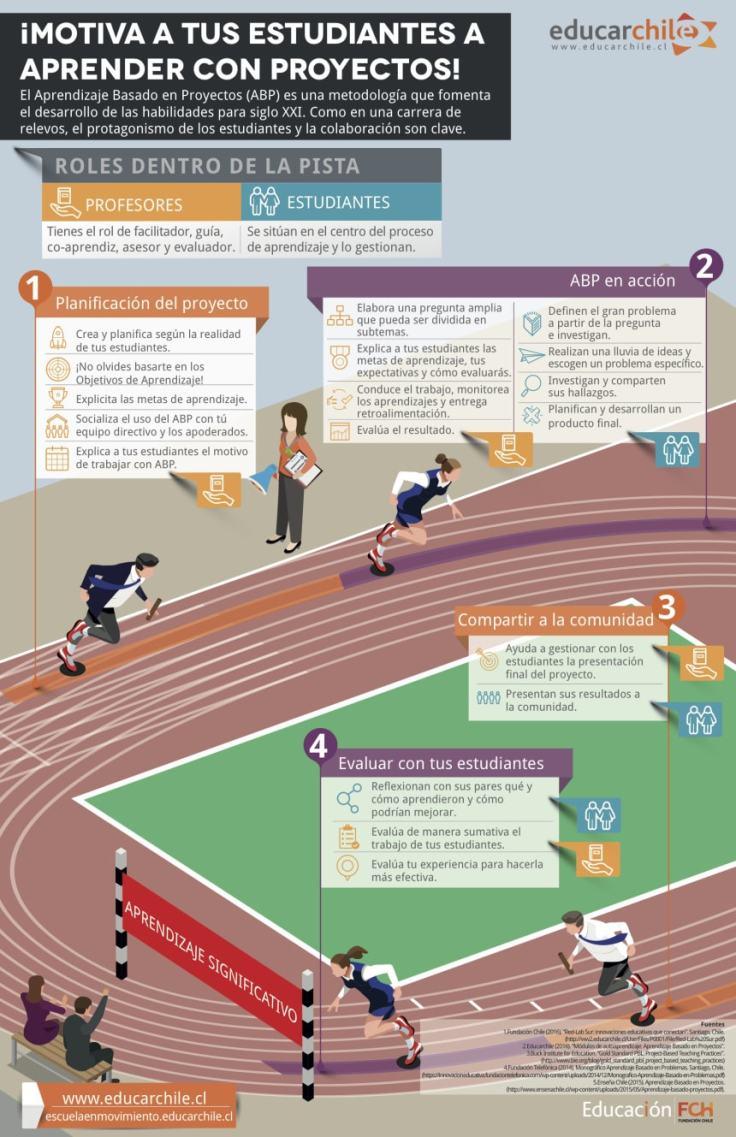 aprendizajebasadoproyectosvisiongeneral-infografia-bloggesvin