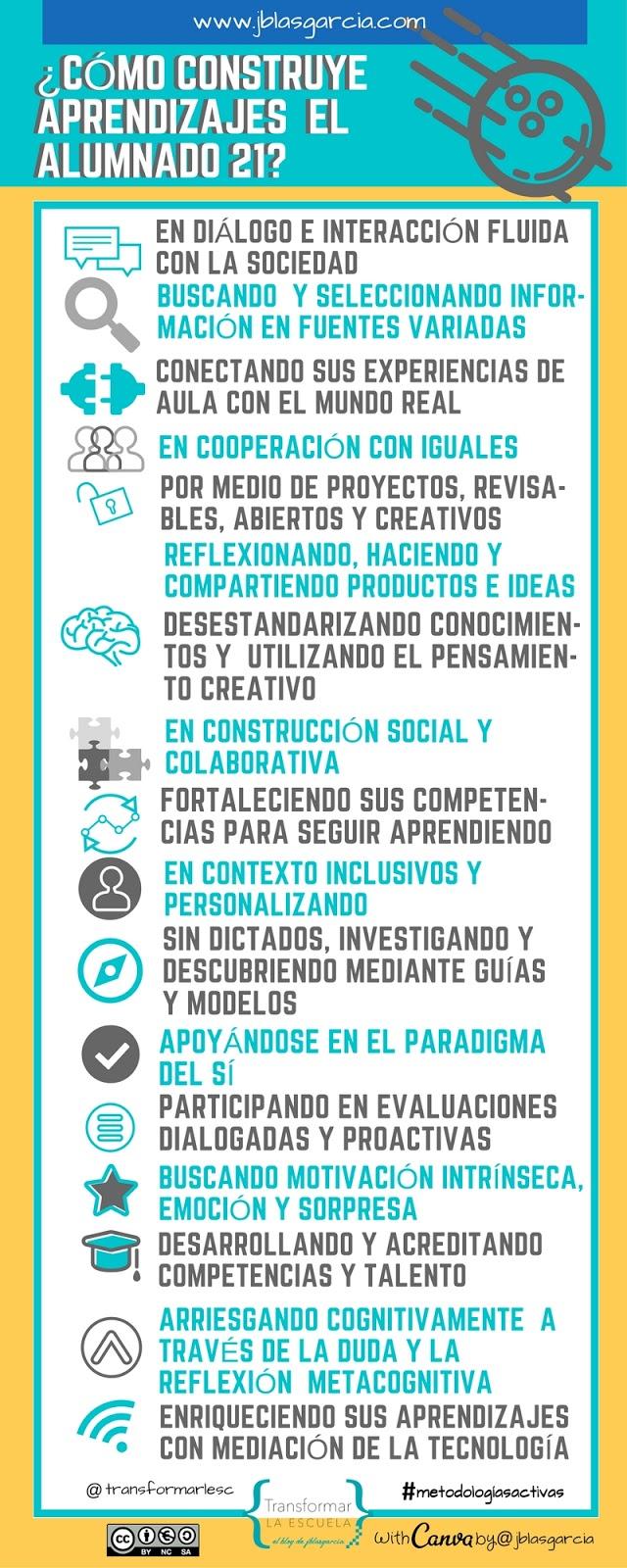 comoconstruiraprendizajesalumnossigloxxi-infografia-bloggesvin