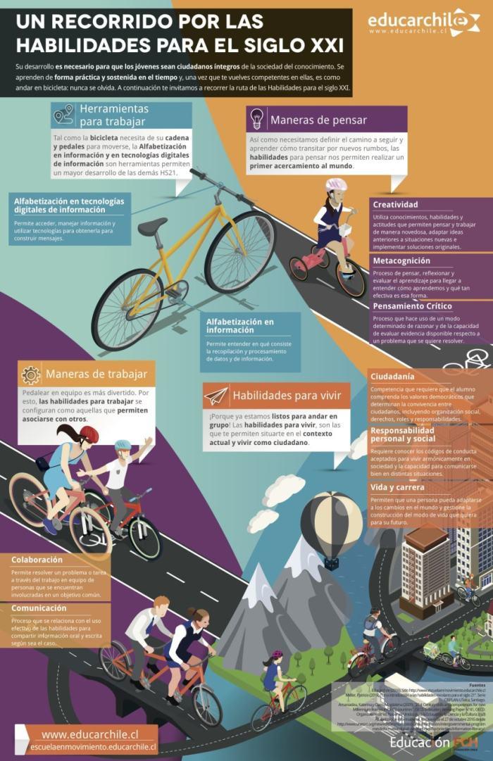 educacionsigloxxirutahabilidades-infografia-bloggesvin