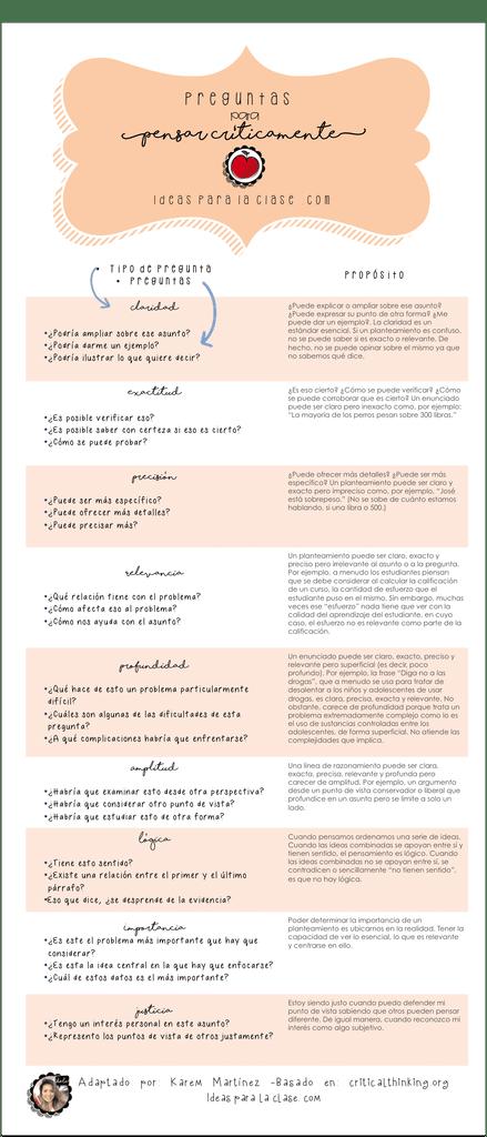 25 Preguntas para Educar el Pensamiento Crítico | Artículo | Blog de ...