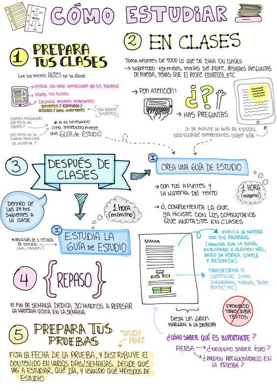 C mo estudiar mejor 5 pr cticos tips infograf a blog de gesvin - Como concentrarse en estudiar ...