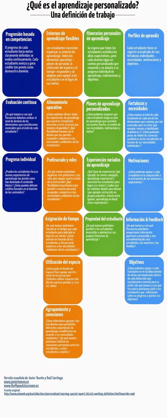 Dimensiones del Aprendizaje Personalizado | Infografía | Blog de Gesvin