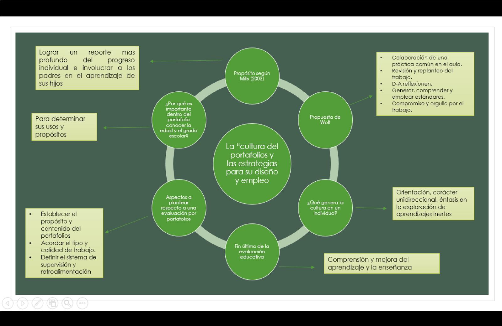 Portafolios de Evaluación – Estrategias de Diseño y Uso   Infografía ...