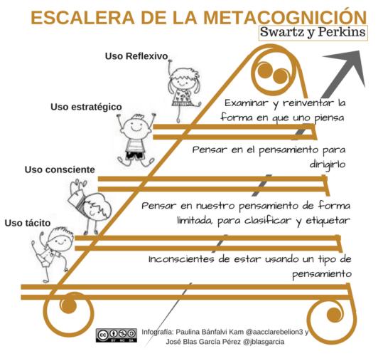 Estrategias Metacognitivas De Lectura Blog De Gesvin