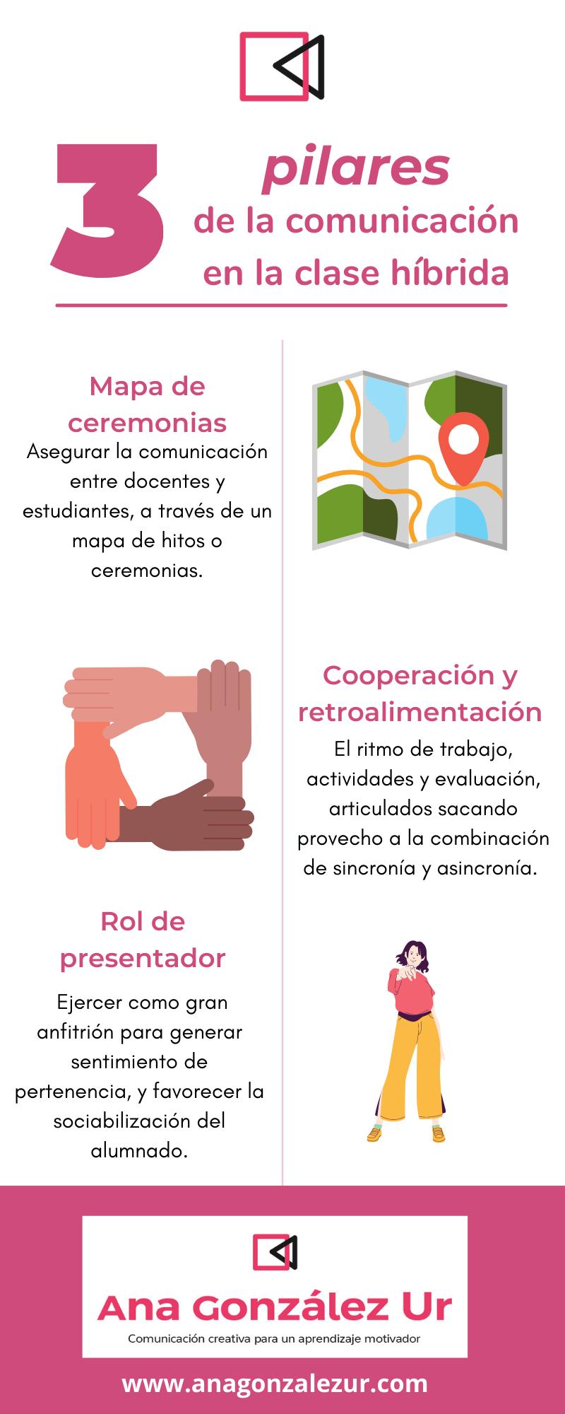 3 Pilares de la Comunicación en la Clase Híbrida