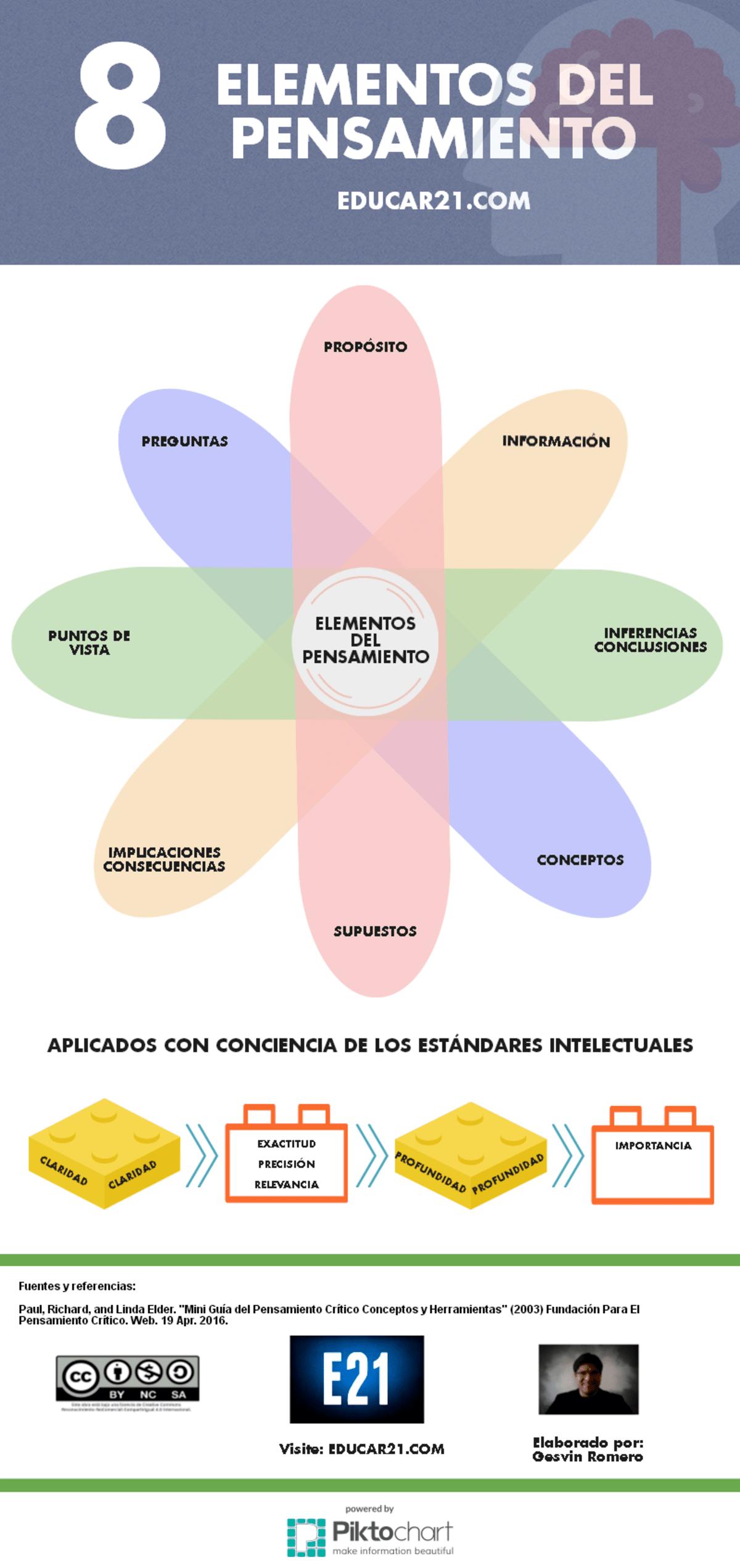 8 Elementos del Pensamiento Aplicados a los Estándares Intelectuales.