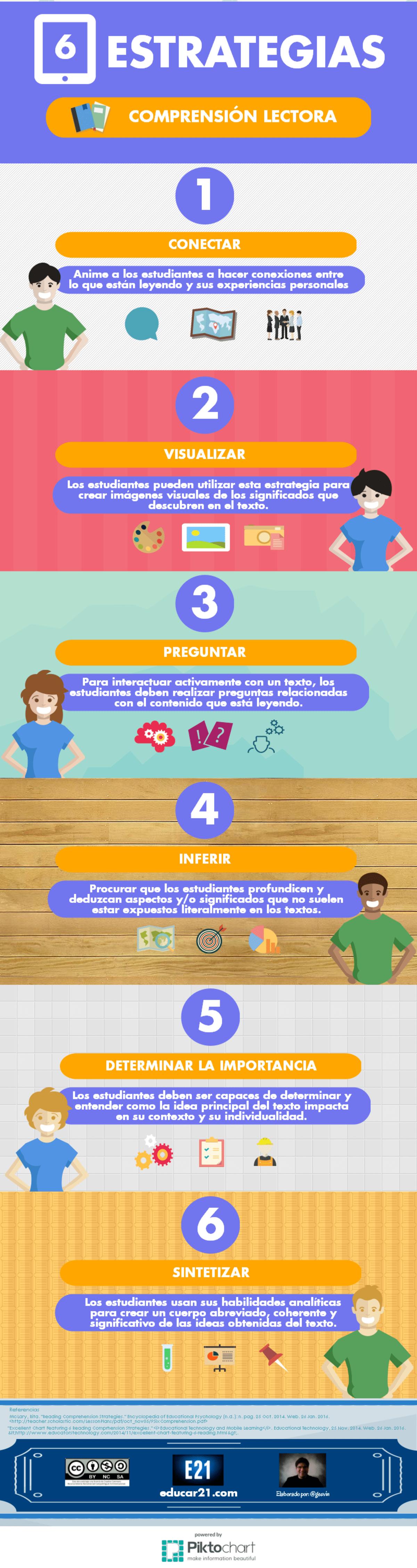Comprensión Lectora - 6 Efectivas Estrategias para Desarrollarla en nuestros Estudiantes.