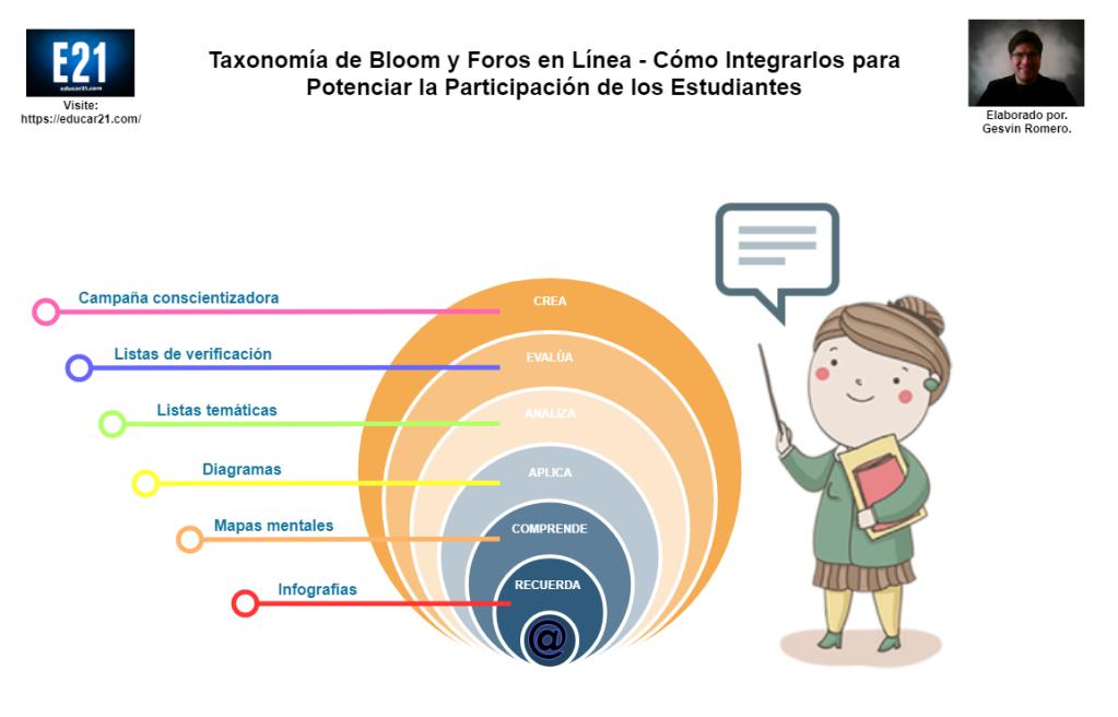 taxonomía de Bloom y foros en línea