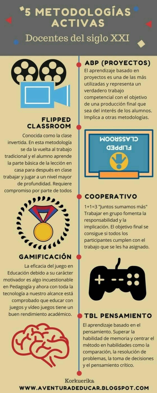 5 Metodologías Activas para Potenciar el Aprendizaje en el Aula.