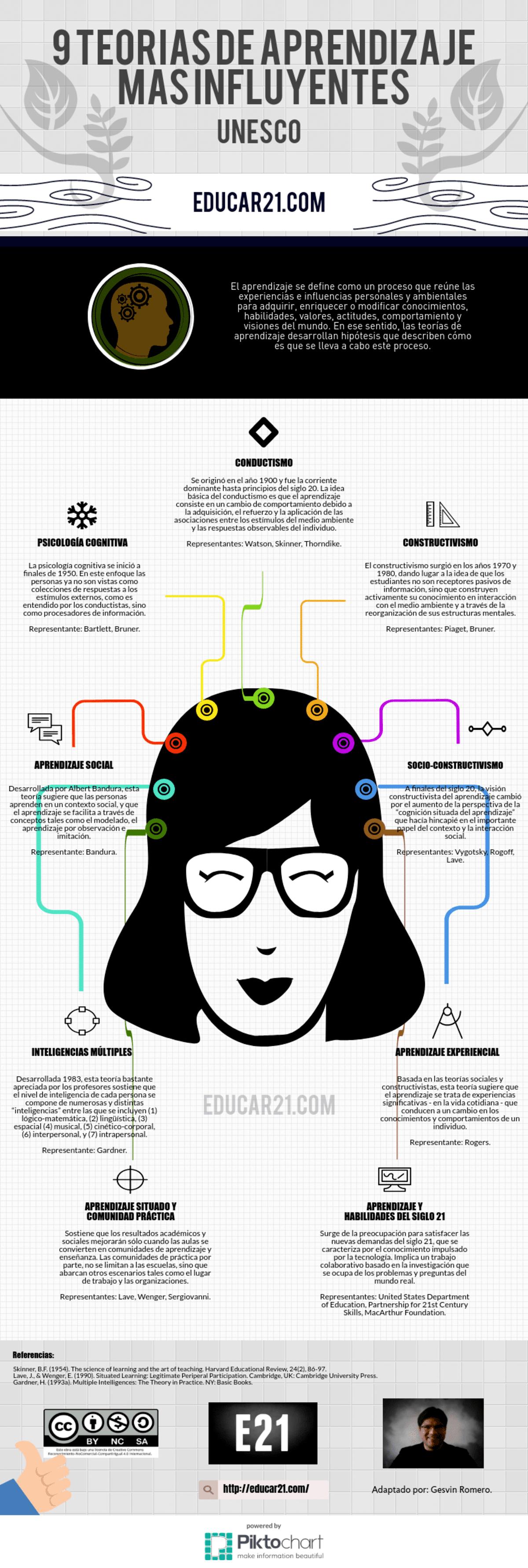 9 Teorías de Aprendizaje más Influyentes del Último Siglo.