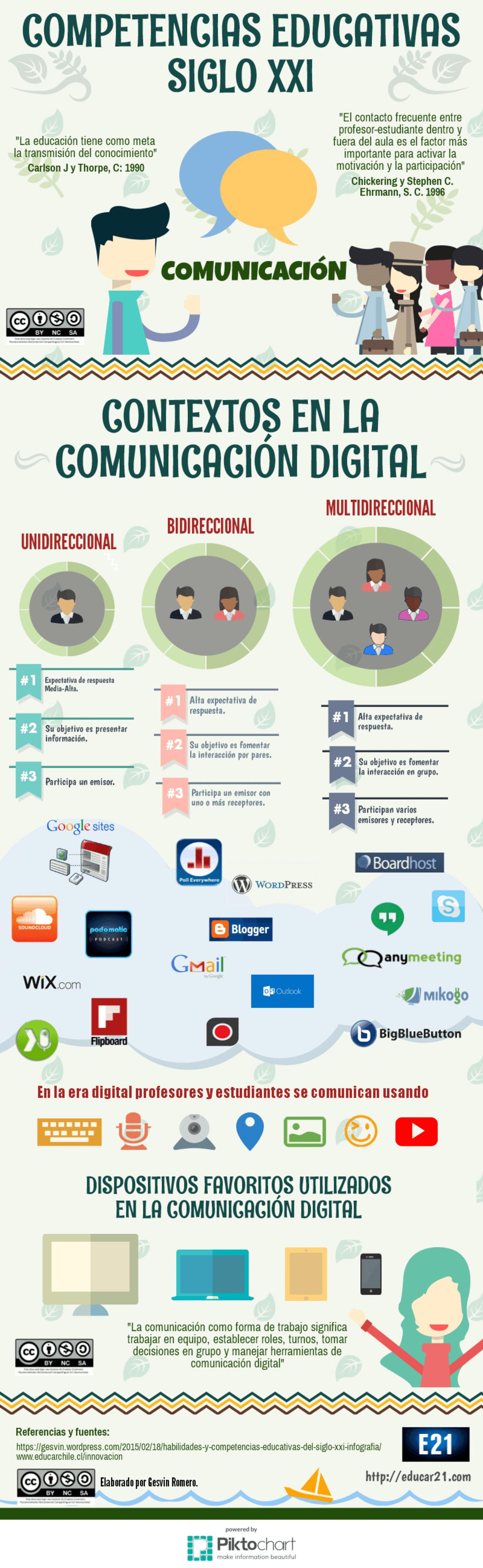Comunicación Digital y sus Contextos - Competencias Educativas del Siglo XXI.