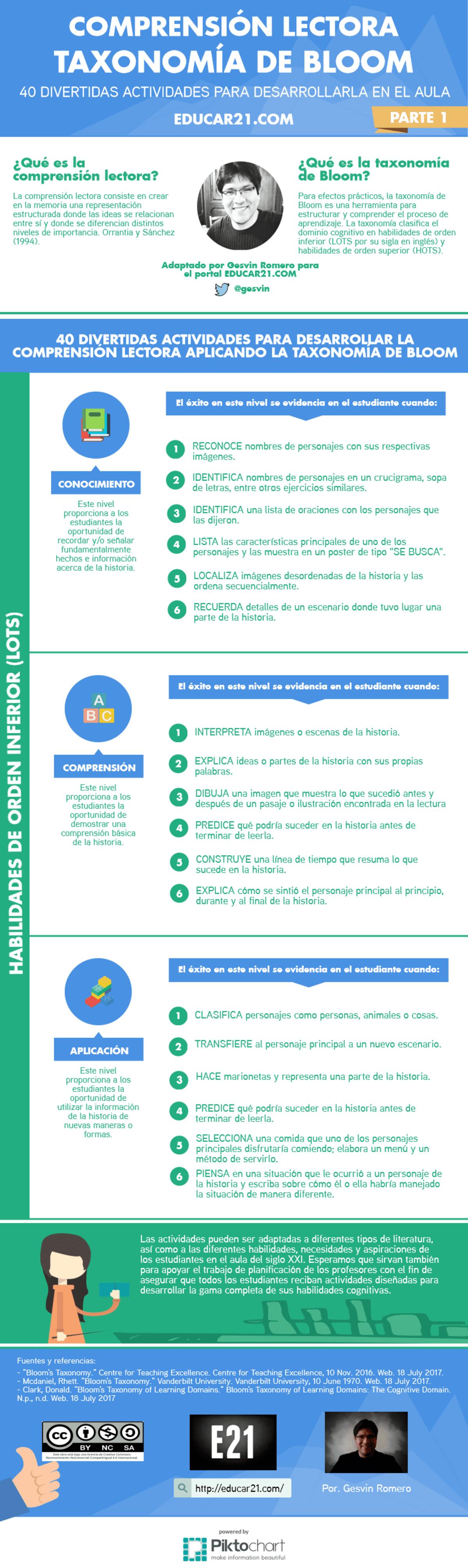 Taxonomía de Bloom y Comprensión Lectora – 40 Divertidas Actividades para Desarrollarla con Efectividad - Parte 1