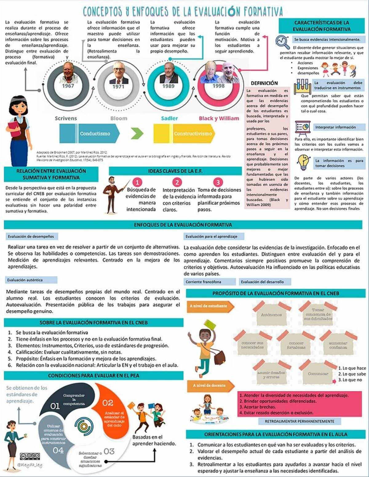 Evaluación Formativa - Enfoque, Criterios y Tareas Auténticas 1