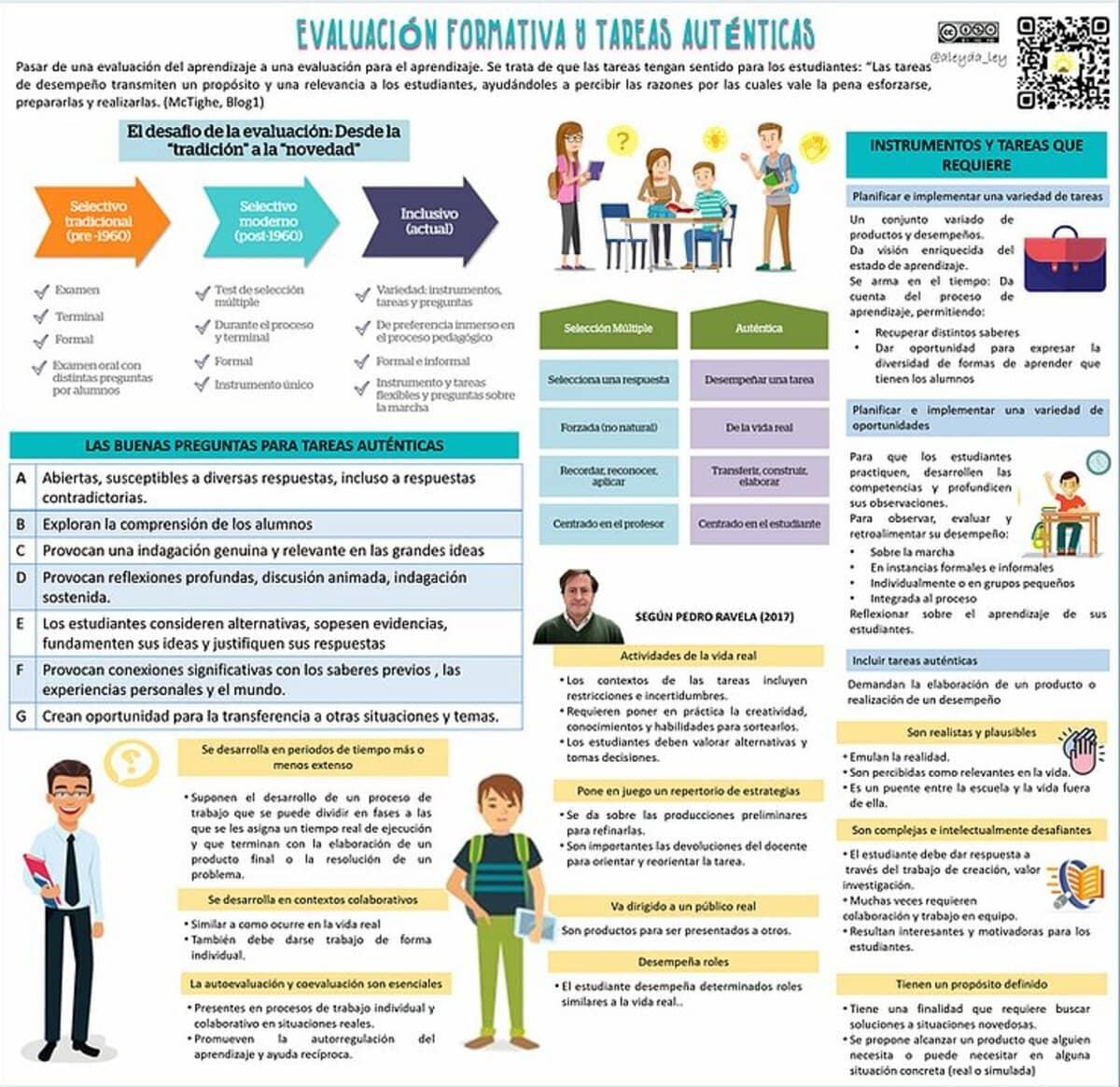 Evaluación Formativa - Enfoque, Criterios y Tareas Auténticas 3