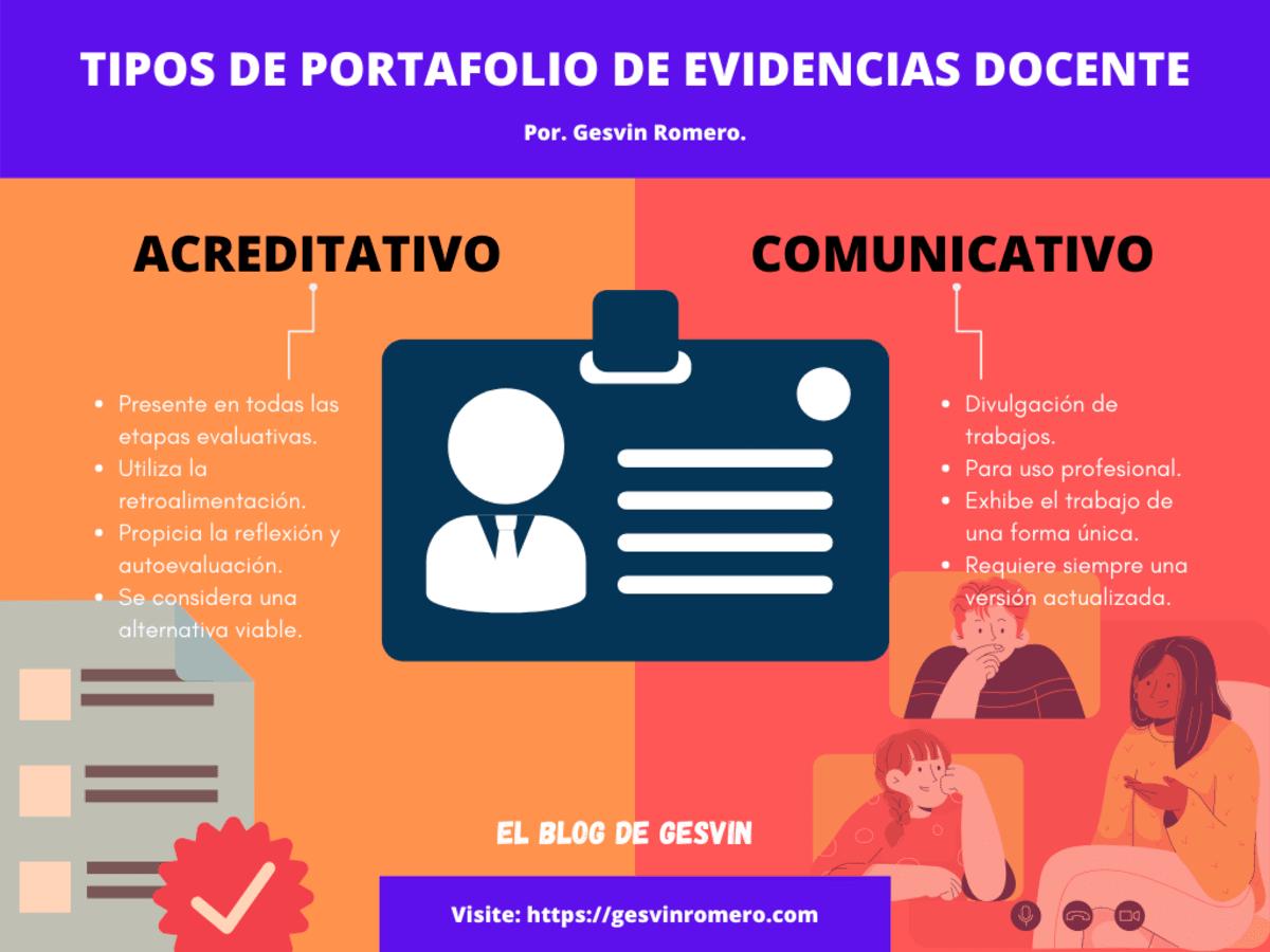 Portafolio de Evidencias Docente - Fundamentos y Tipos.
