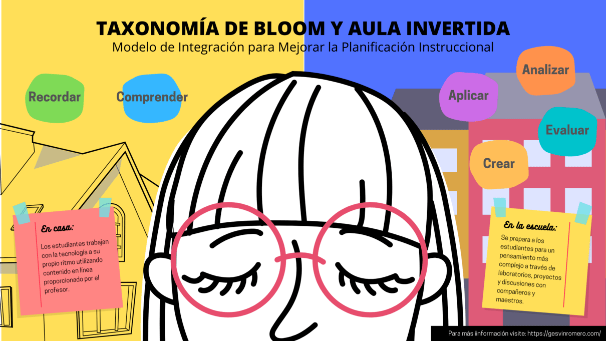Taxonomía de Bloom y Aula Invertida - Modelo de Integración para Mejorar la Planificación Instruccional.