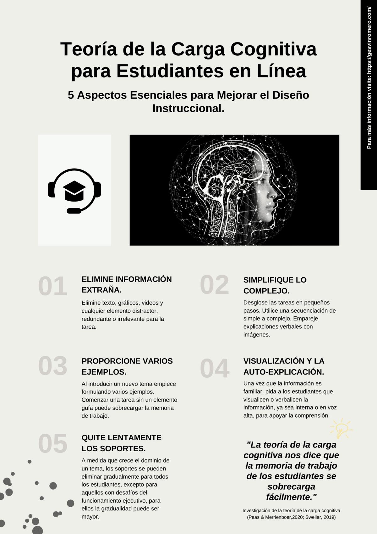 Teoría de la Carga Cognitiva para Estudiantes en Línea - 5 Aspectos Esenciales para Mejorar el Diseño Instruccional.